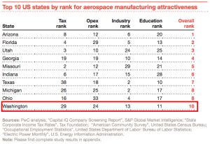 pwc aerospace manufacturing attractiveness rankings 2016.pdf