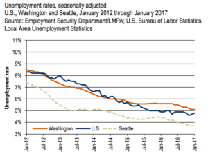 State employment data show continued urban rural divide the pattern of which weve written previously here and here is confirmed by the january employment sciox Gallery