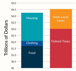 Tax-Foundation-Tax-Burden
