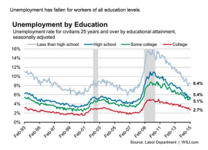 Unemployment by Education WSJ