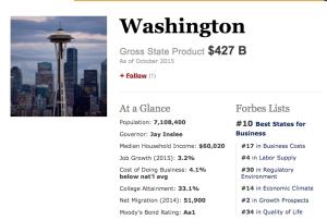 Washington   Forbes