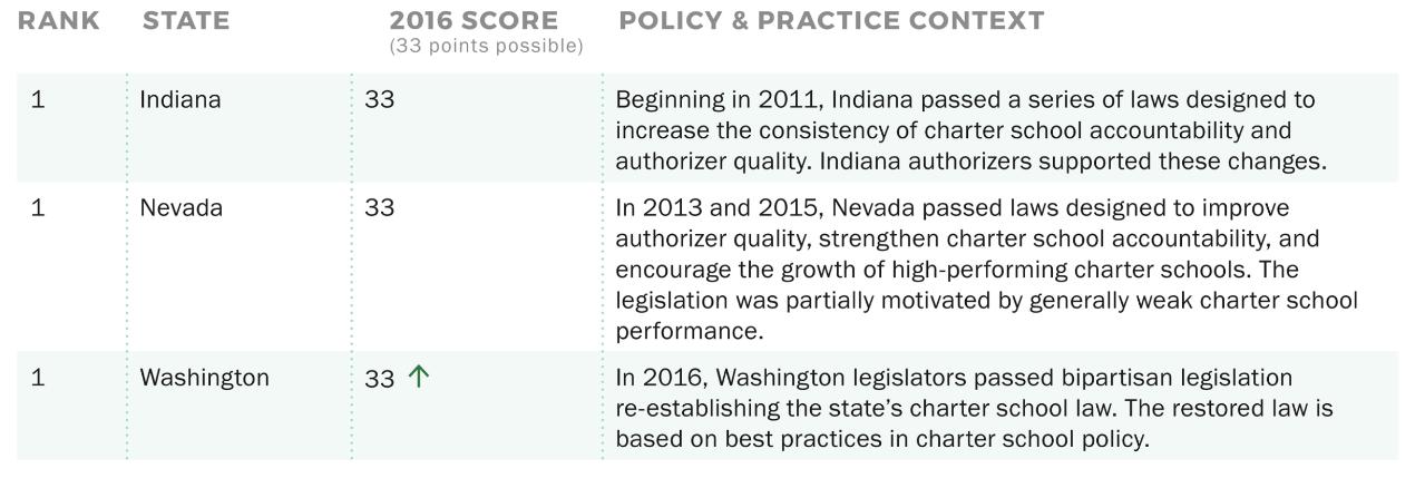 states-and-scores-nacsa