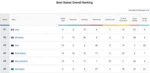 U S  News ranks Washington No  6 in 2018 Best States Report